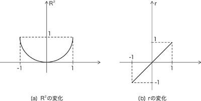 図65.1 二次式と一次式の変化の読み取りやすさの差