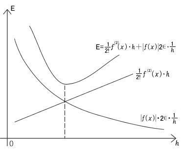 図70.2 最小の誤差の見つけ方