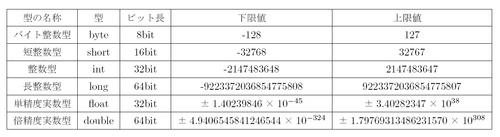 図2.4 Java言語の数値型