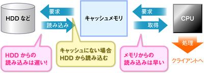 図2 シーケンシャルスキャンの実行フロー