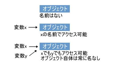 図A オブジェクトに変数の名前でアクセス