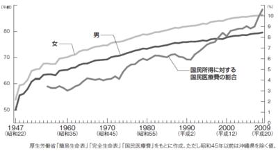 図 戦後日本の平均寿命と医療費の推移