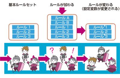 ルールベースの設計例