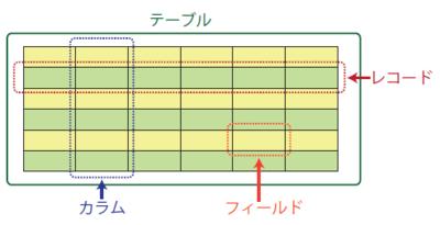 図1 データベースで扱うテーブルの概要