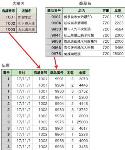 図2 データベース登録用のテーブルとその関係