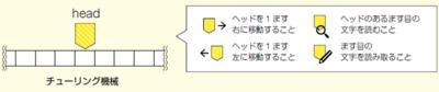 図1 チューリング機械の概念