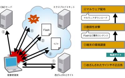 図1 エクスプロイトキットによる攻撃の流れ