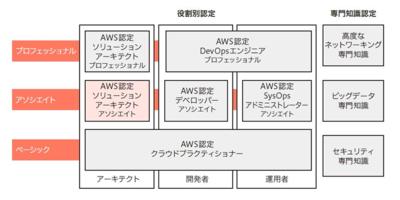 図1 AWS認定資格の種類