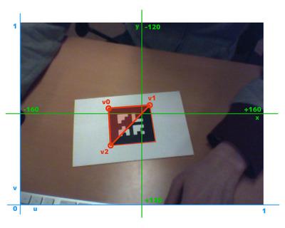 図3 ポリゴンの各頂点のスクリーン座標とUV値の関係