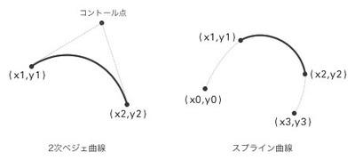 図3 2次ベジェ曲線とスプライン曲線