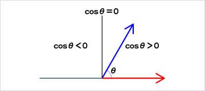 図18 内積の正負とベクトルのなす角度