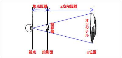 図20 透視投影を3次元空間の上から見たyz平面で考える