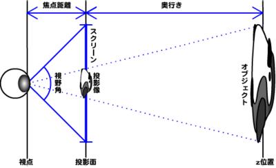 図2 視野角と焦点距離