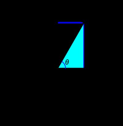 図3 原点から距離が1で角度θのxy座標は(cosθ, sinθ)