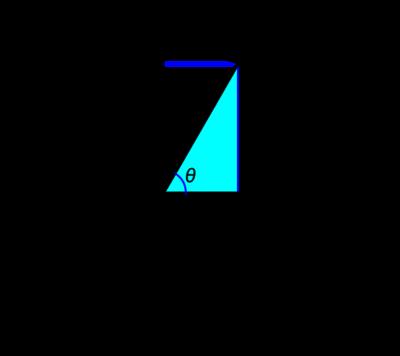 図2 距離rで角度θの2次元平面における座標