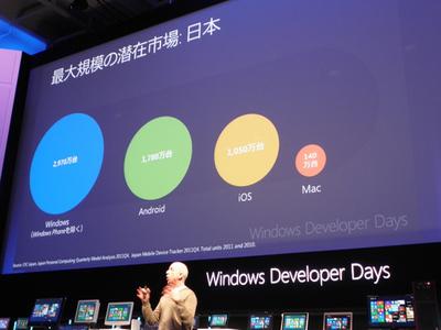 Windowsアプリの潜在市場は圧倒的