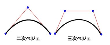 図1 2次ベジエと3次ベジエの曲線のつくり