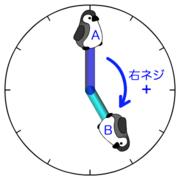 図3左 2次元ベクトルの外積の正負は位置が右ネジか左ネジかで決まる