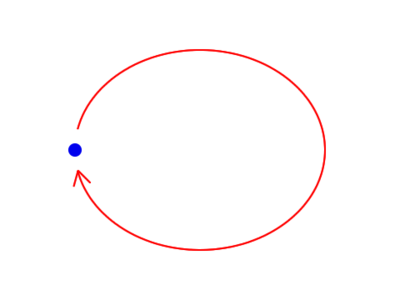 図1 丸いパーティクルが楕円軌道を描いて回る