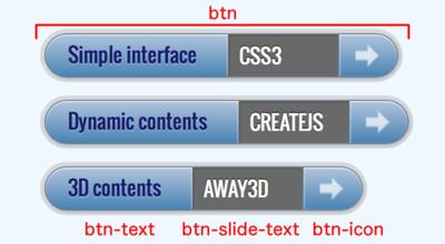 図1 すべてが表示されたボタンと構成要素のクラス名