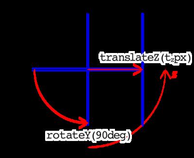 図1 面をrotateY()で回してtranslateZ()で動かす