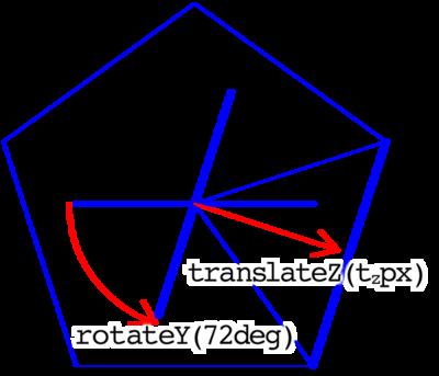 図2 五角柱も面をrotateY()で回してtranslateZ()で動かすのは同じ