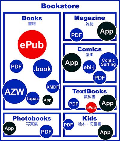 図4 電子書籍の種類とフォーマット