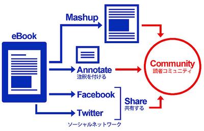 図2 ソーシャルネットワーク機能を搭載した電子書籍「ユーティリティブック」は読者によって拡散していくコミュニティウェア