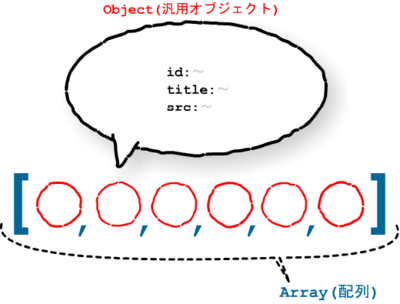 Array(配列)の中にObject(汎用オブジェクト)が複数ある