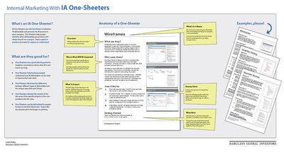 図1 Internal Marketing With IA One-Sheeters