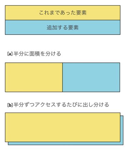 図1 要素を分け合った例