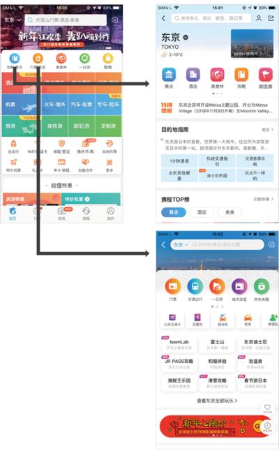 図2 Ctripの階層構造とファーストビューのUI(iPhoneアプリ)