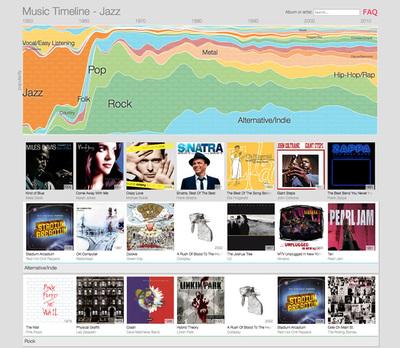 図1 「Google Play Music」のデータを元に作られた『Music Timeline』