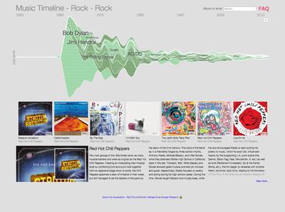 図2 各ジャンルの代表的なアーティストの情報も確認できる