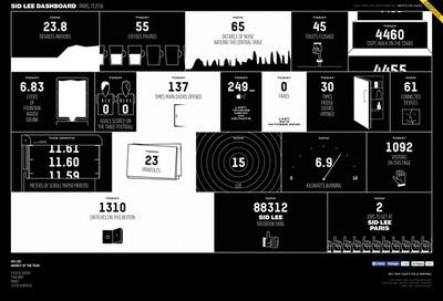図3 社内に取り付けられたセンサーからのデータをインフォグラフィックで表現した『Sid Lee - Dashboard』