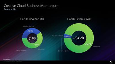 図6 Adobeの提供する定額制課金サービス「Creative Cloud」における収益の変化。2014年は収益全体の61%(110億USドル)がサブスクリプションでの収益だが,2017年は収益全体の95%(400億USドル)にまで伸びている(「Adobe Systems 投資家向け資料 - 2018年3月」より引用 )