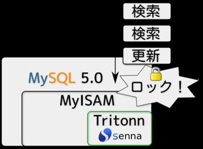 Tritonnのアーキテクチャ。MyISAMが更新時にロックするため,更新中に検索できない。