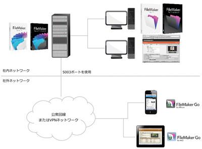 図2 外部ネットワークや,VPNネットワーク越しでの利用も可能