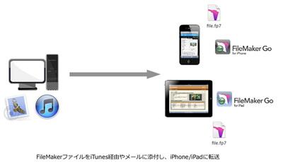 図3 iTunes経由かメールに添付して,FileMakerファイルをiOSデバイスにコピー