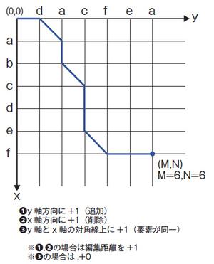 図2 エディットグラフ