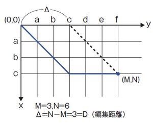 図3 Δ=Dとなる場合のエディットグラフ