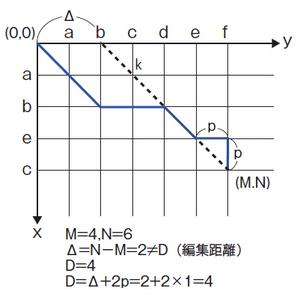 図5 Δ≠Dとなる場合のエディットグラフ