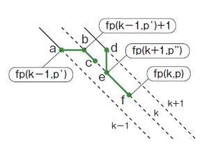 図8 fp(k,p