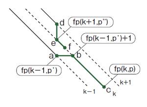 図9 fp(k,p