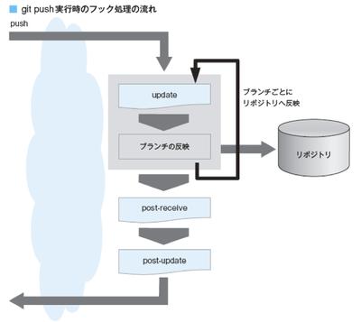 図4 push実行時の処理の流れ