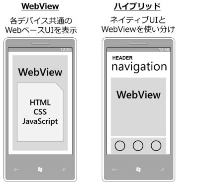 Web技術を利用したクロスプラットフォーム開発