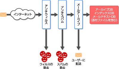 図3 GIDEON Mail Archiveの利用概念図