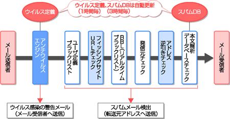 図1 GIDEONアンチウイルス/アンチスパムの概念図