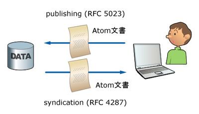 図1 Atomのアーキテクチャ