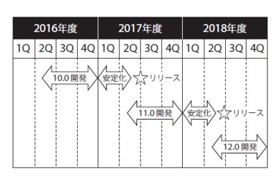 図1 PostgreSQLの開発の流れ